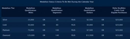 Delta Medallion Qualifying Dollars MQDs