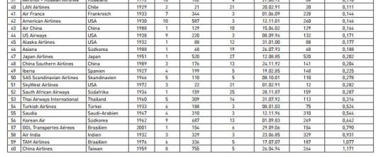 Worst JACDEC Rankings