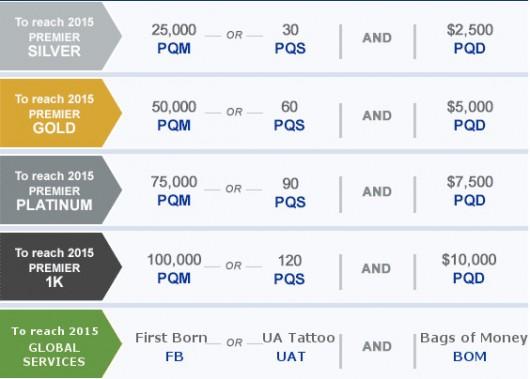 United Revenue Qualifying