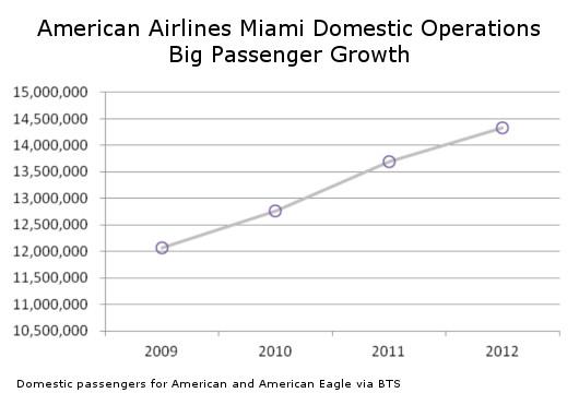 American Miami Passenger Growth Domestically