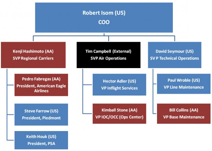 Robert Isom American Airlines Org Chart Part 2