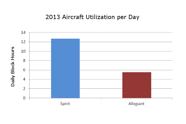 Spirit Allegiant Utilization Comparison