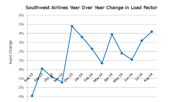 Southwest Year Over Year Change in Load Factor
