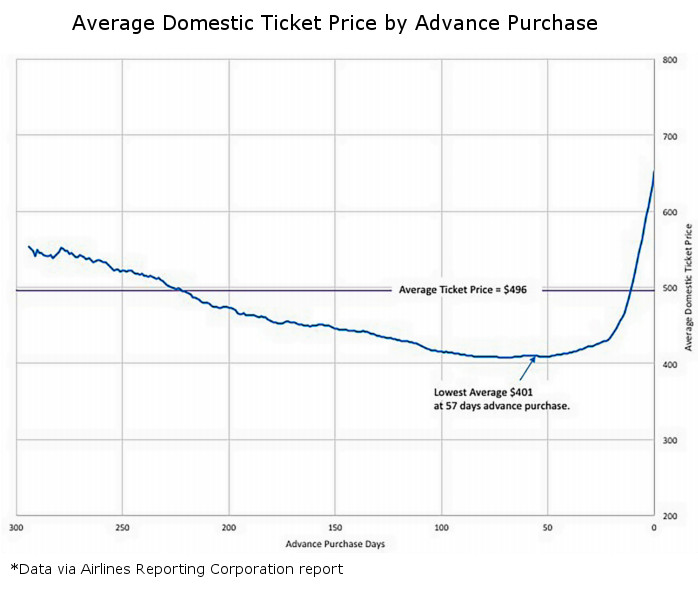 Domestic Advance Purchase