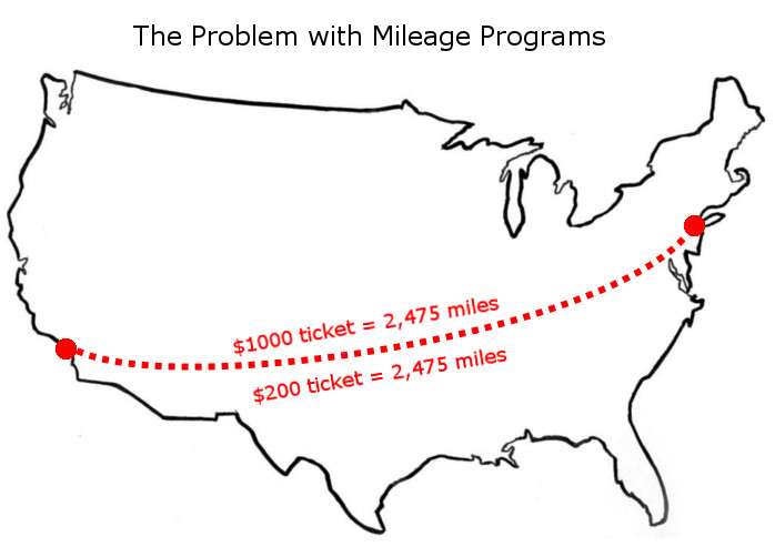 The Problem With Mileage-Based Frequent Flier Programs