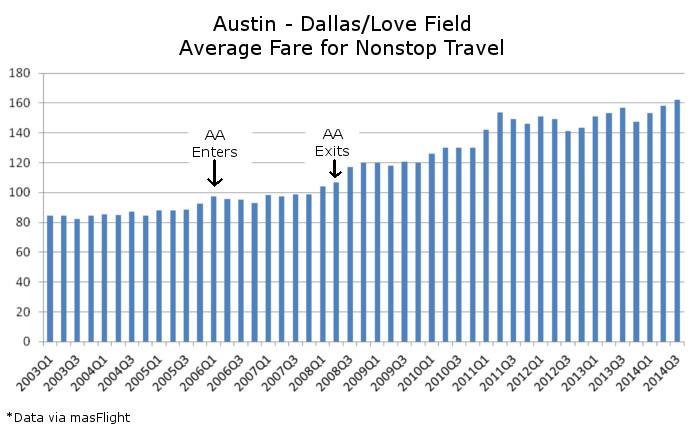Dallas Austin Average Fare