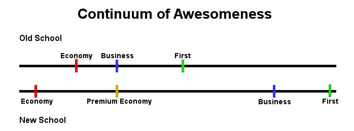 Continuum of Awesomeness