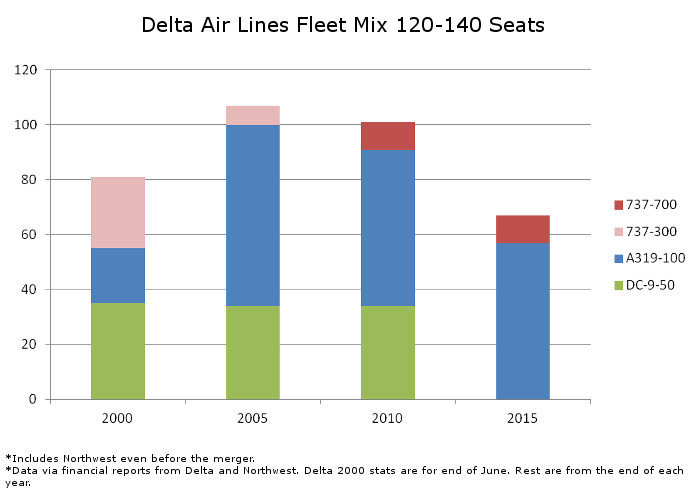 Delta Fleet Mix 120-140 Seats