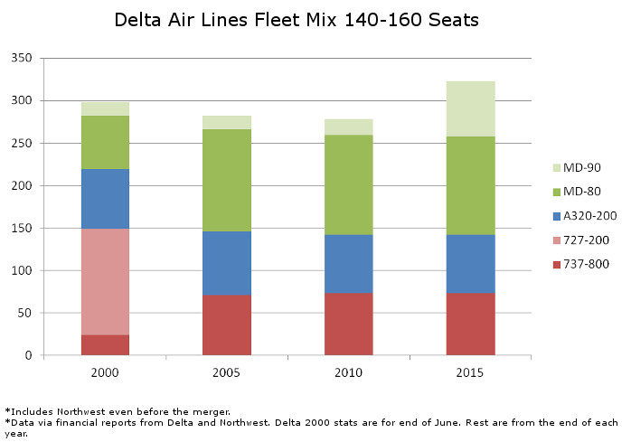 Delta Fleet Mix 140 to 160 Seats