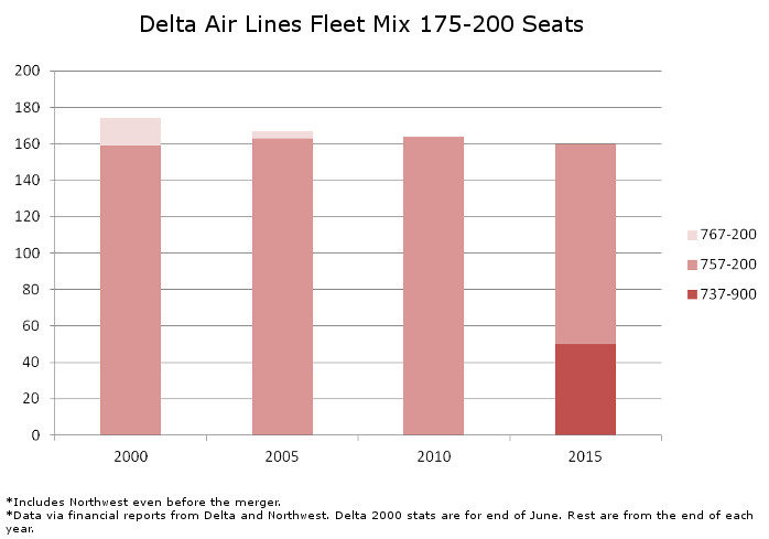 Delta Fleet Mix 175 to 200 Seats