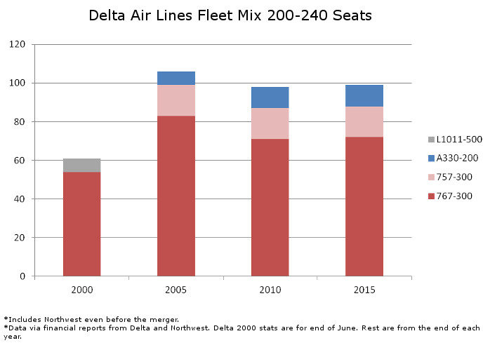 Delta Fleet Mix 200 to 240 Seats