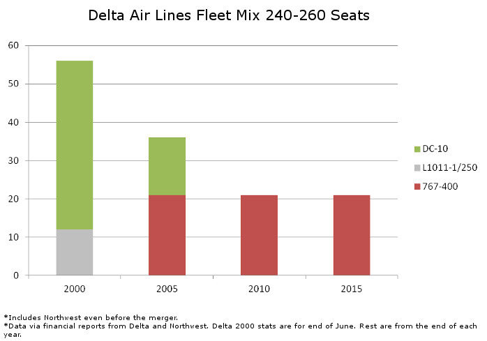 Delta Fleet Mix 240 to 260 Seats