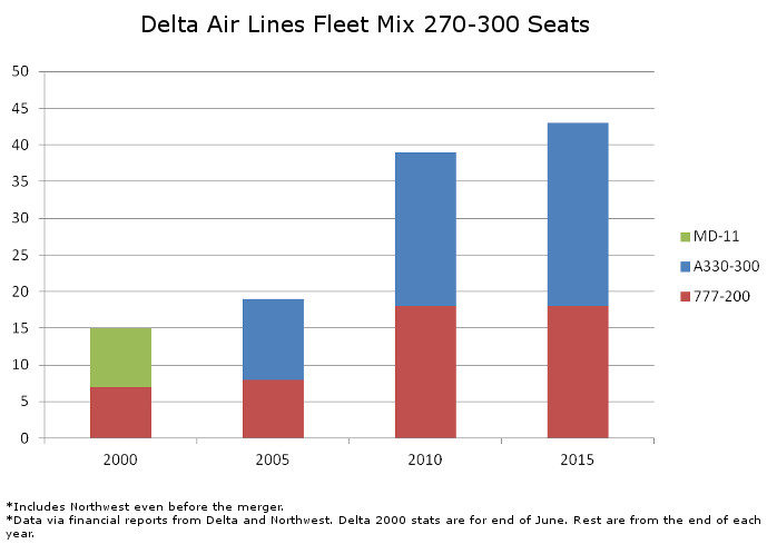 Delta Fleet Mix 270 to 300 Seats