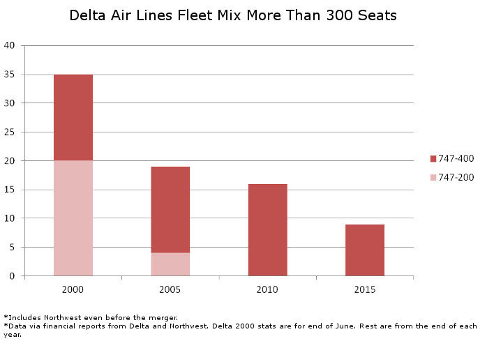 Delta Fleet Mix 300 Seats and Up