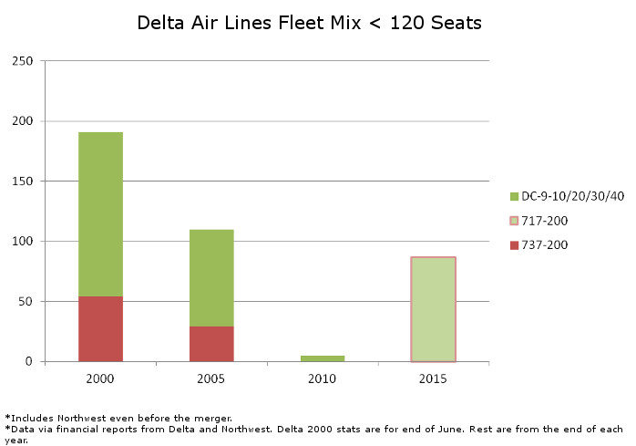 Delta Fleet Mix Under 120 Seats