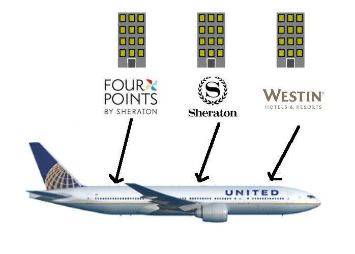 Hotel Branding for Airlines