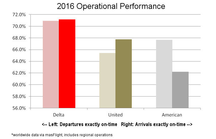 Big Three 2016 Operational Performance