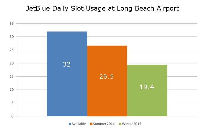 JetBlue Slot Usage Long Beach