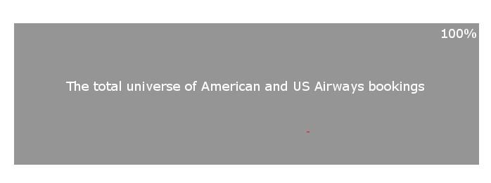 Total Universe of American US Airways Bookings