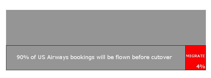 Most US Airways Bookings Will Be Flown