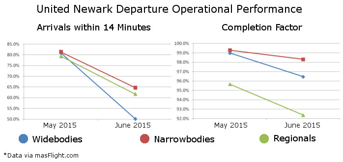 United Newark Operational Problems