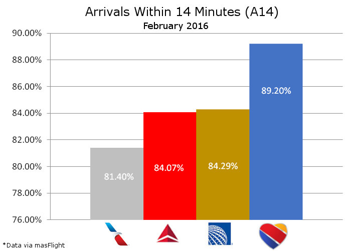 Arrivals Within 14 Minutes February 2016