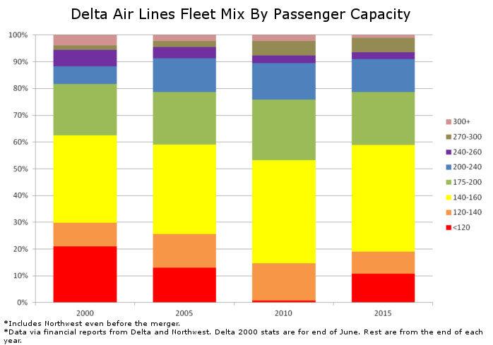 Delta Fleet Mix