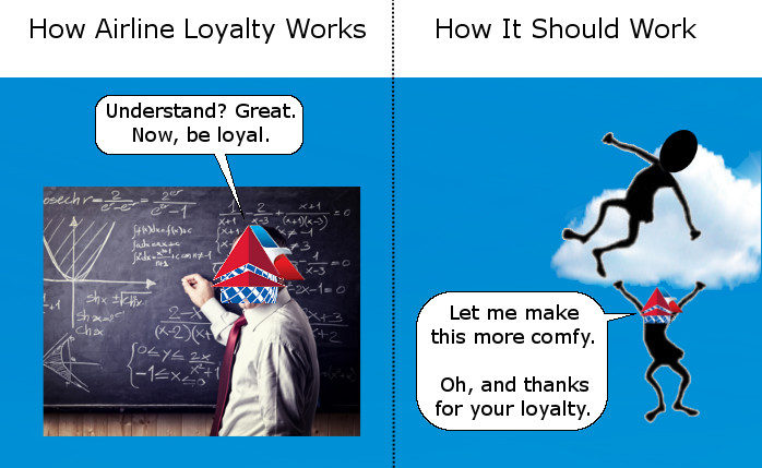 How Airline Loyalty Works