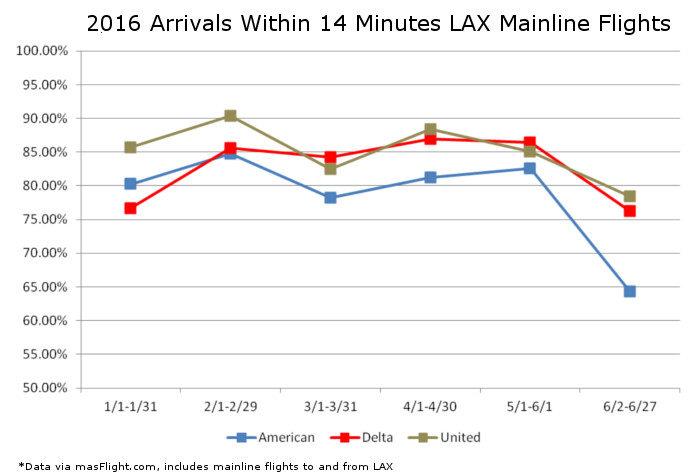 LAX On Time Comparison