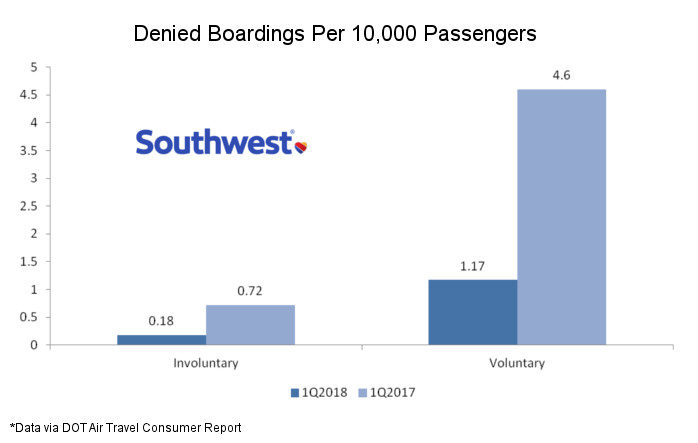Southwest Struggles With Denied Boardings, But Others Are Worse