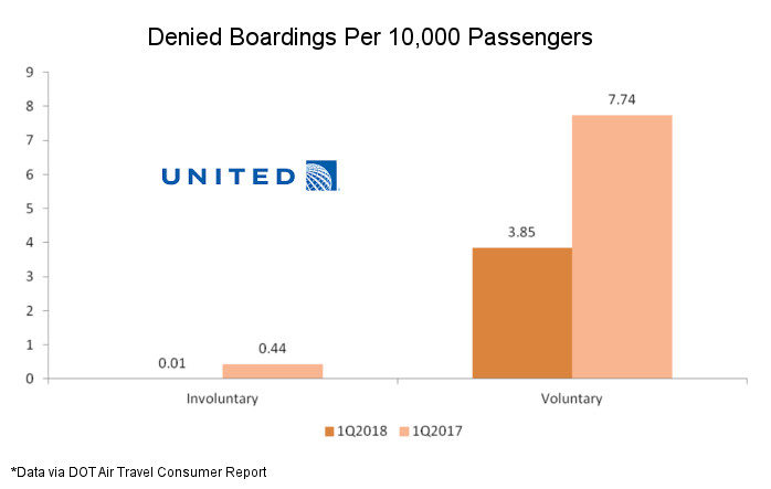 Denied Boardings Have Plunged For Most Airlines But Not American (And That's Not Bad)
